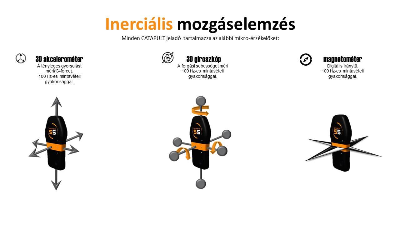 inercialis_mozgaselemzes